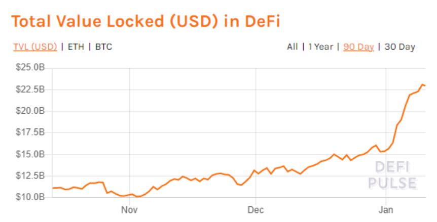Il valore totale bloccato nella DeFi