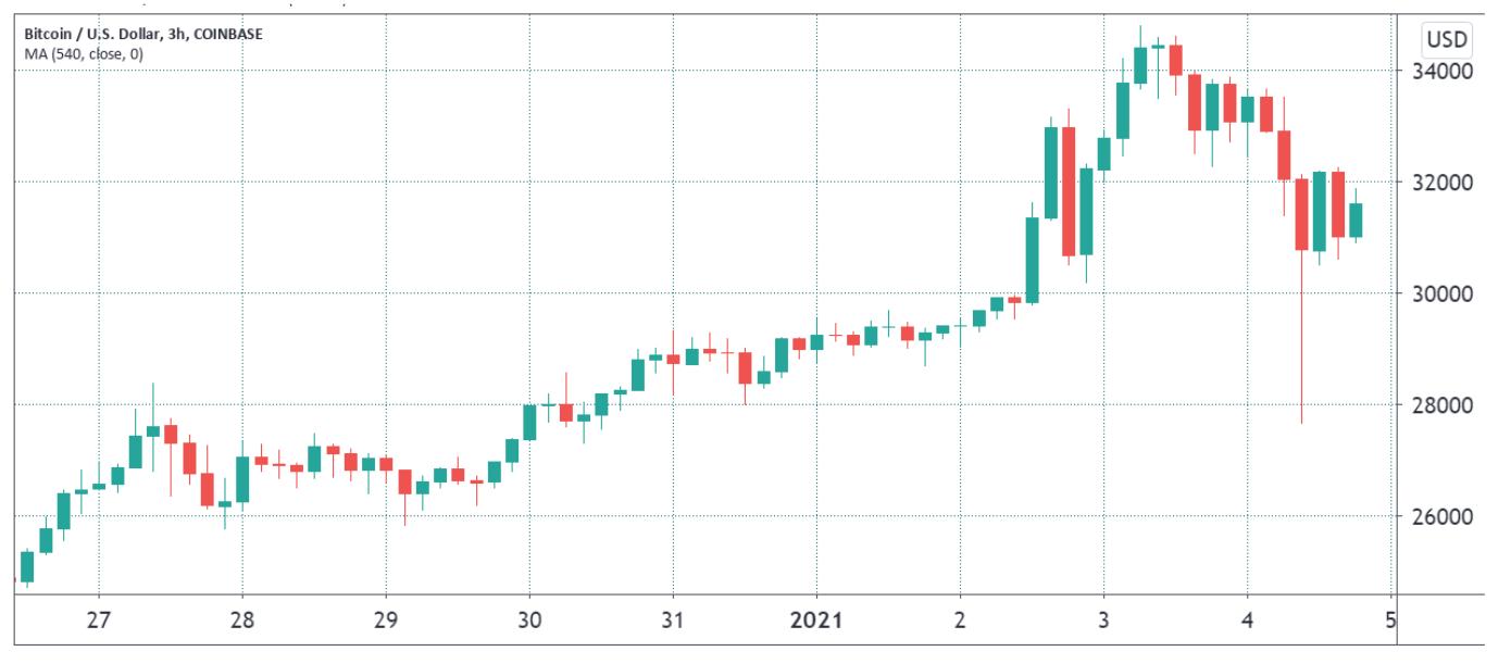 观点:比特币价格收回33000美元的5个原因,后市或继续看涨