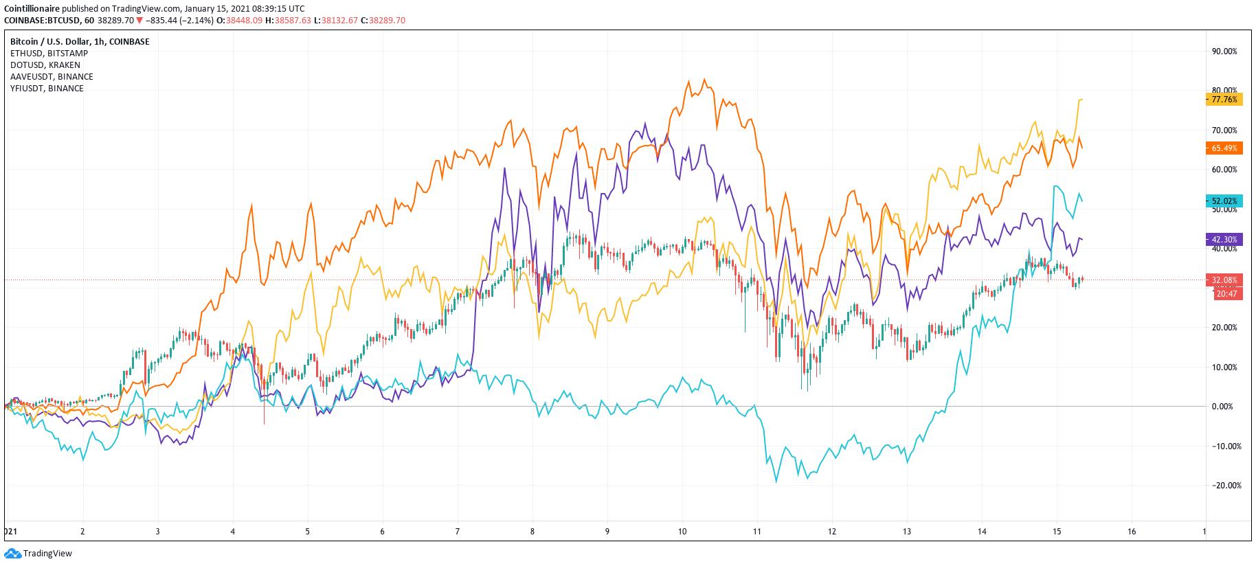 BTC vs. ETH (arancione), DOT (blu), AAVE (giallo), YFI (viola) da inizio anno
