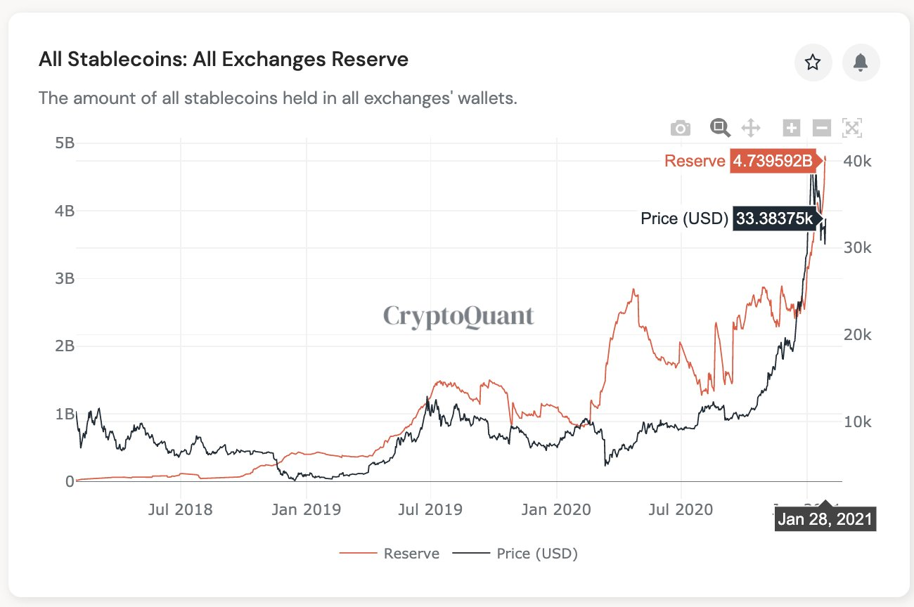 Stablecoin holdings on crypto exchanges hit a new all-time high