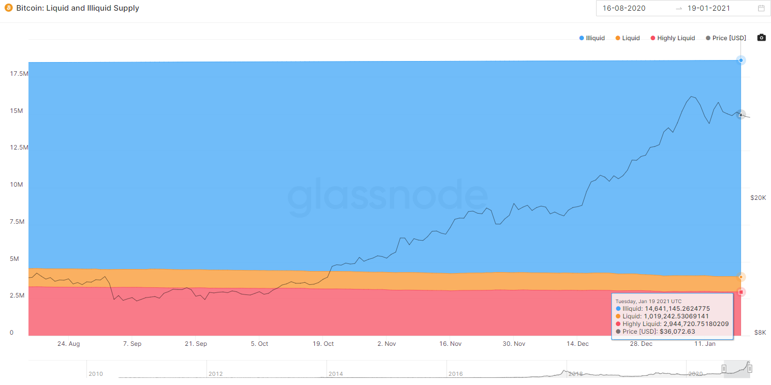 Going long: 270K Bitcoin moved into storage in a month
