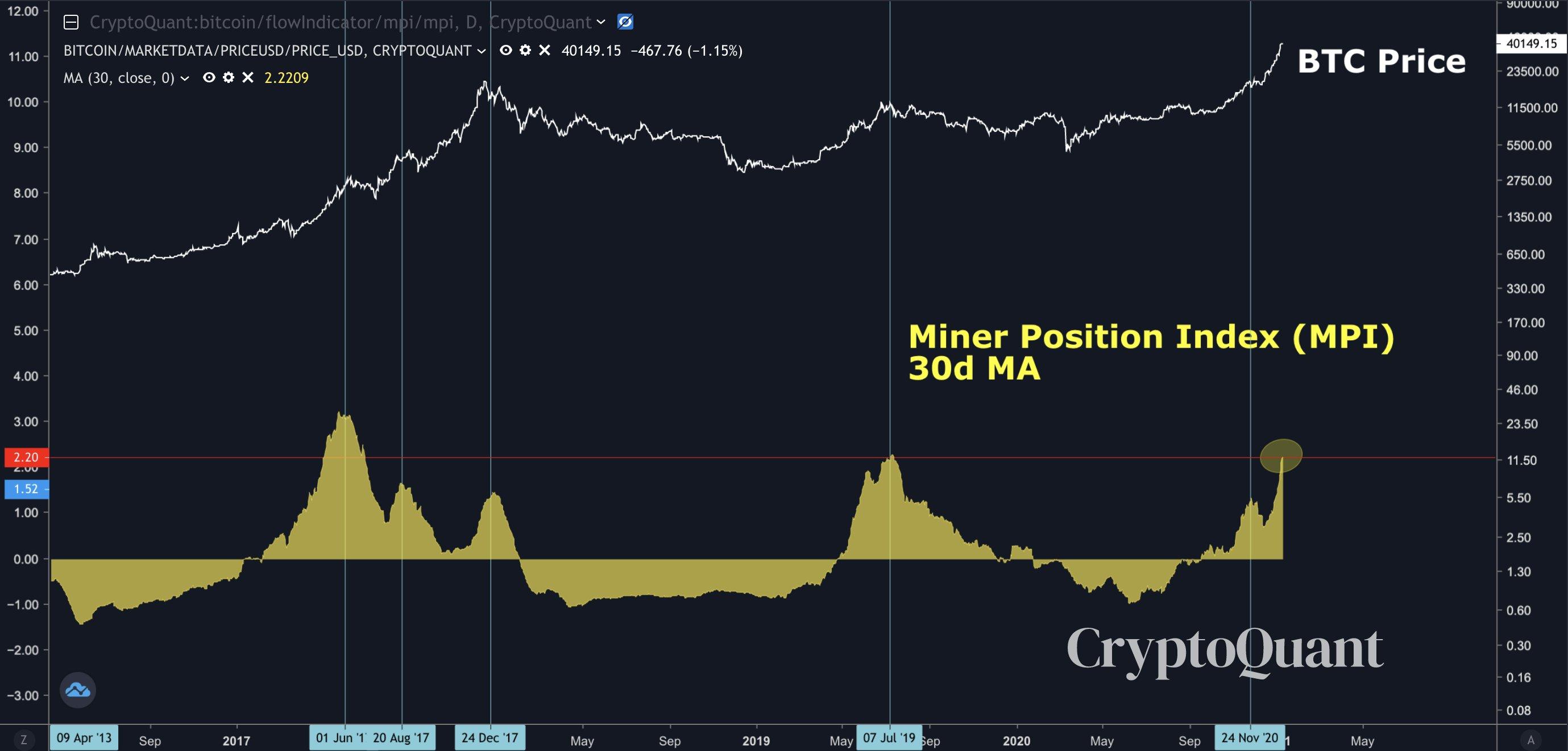 Grafico della media mobile a 30 giorni dell'MPI di Bitcoin