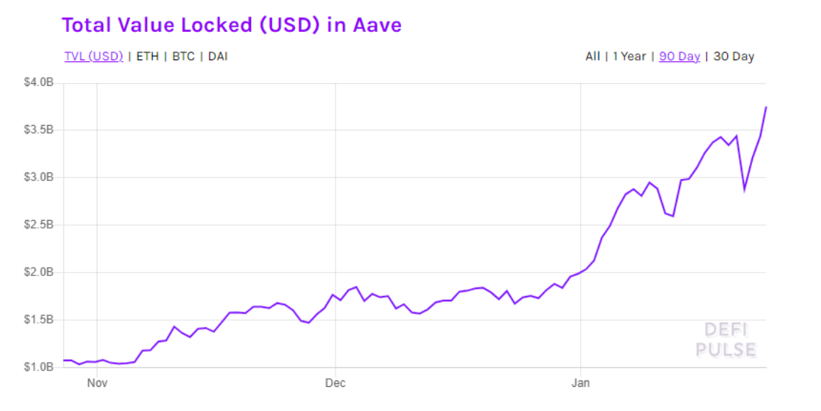 Aave hits record $288 high as demand for flash loans and staking increases