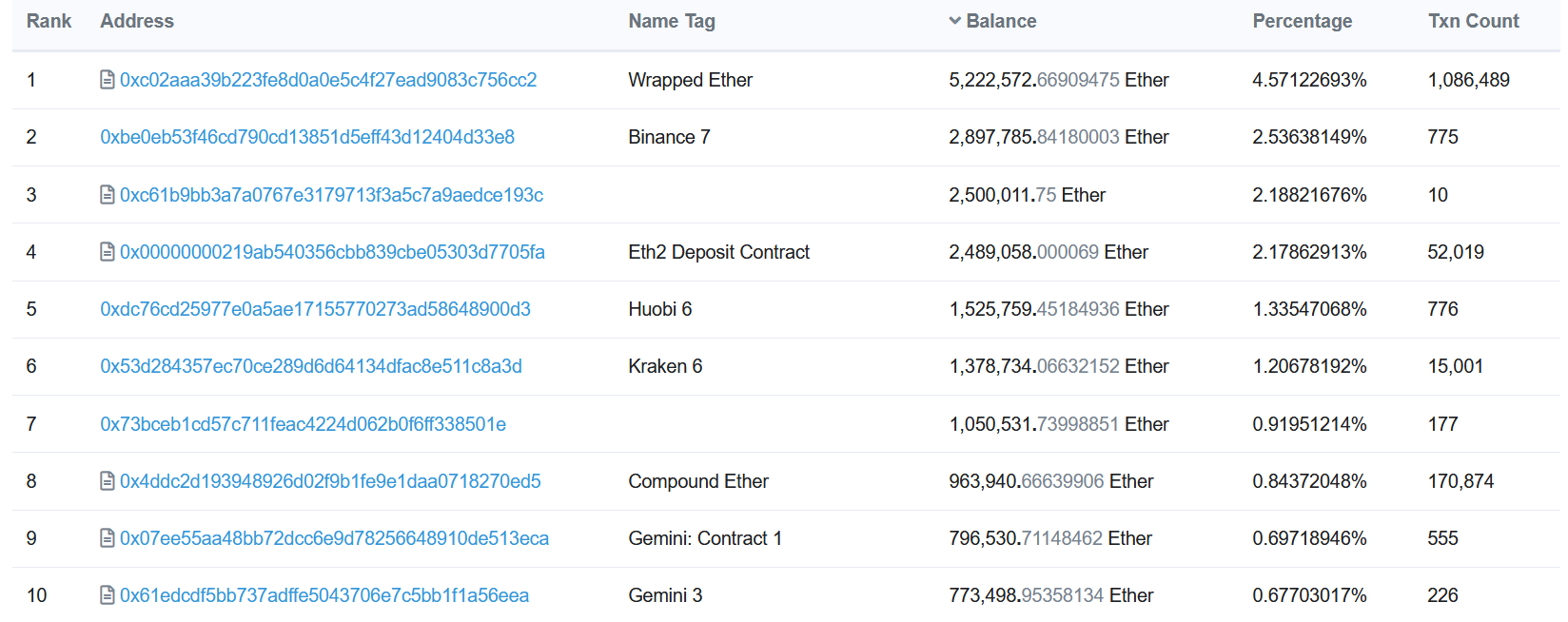 Gnosis is 3rd largest ETH holder with 2.2% of supply