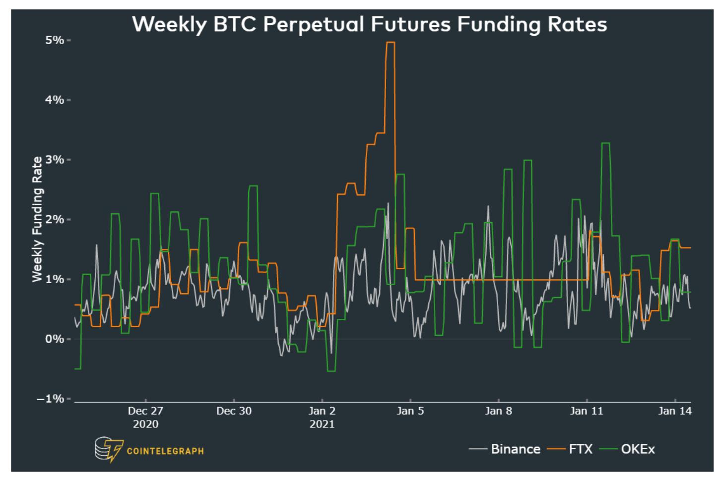 $13B Bitcoin futures open interest reflects traders' strong bullish optimism