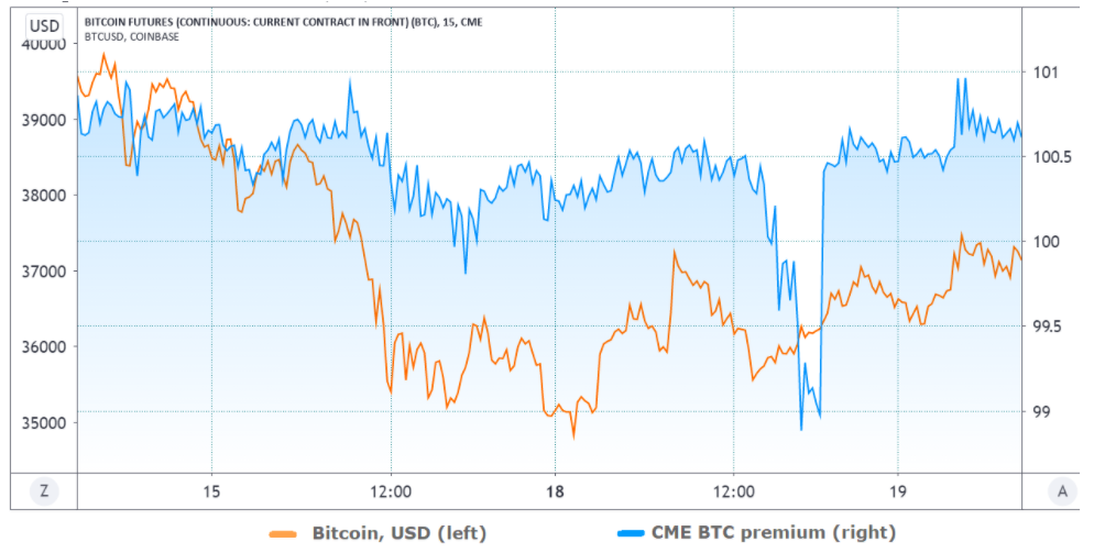 Premium future CME vs. Coinbase BTC/USD