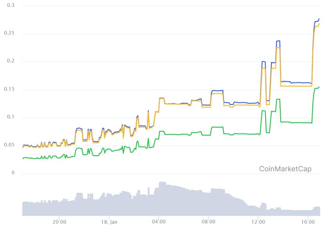 Metacoin (MTC) è salita del 486% durante una turbolenta giornata di trading