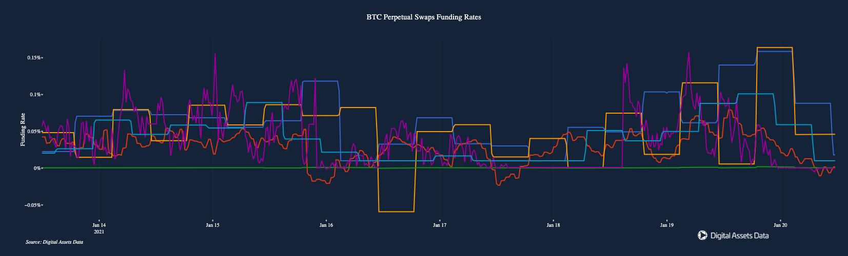 Funding rate dei perpetual swap di BTC
