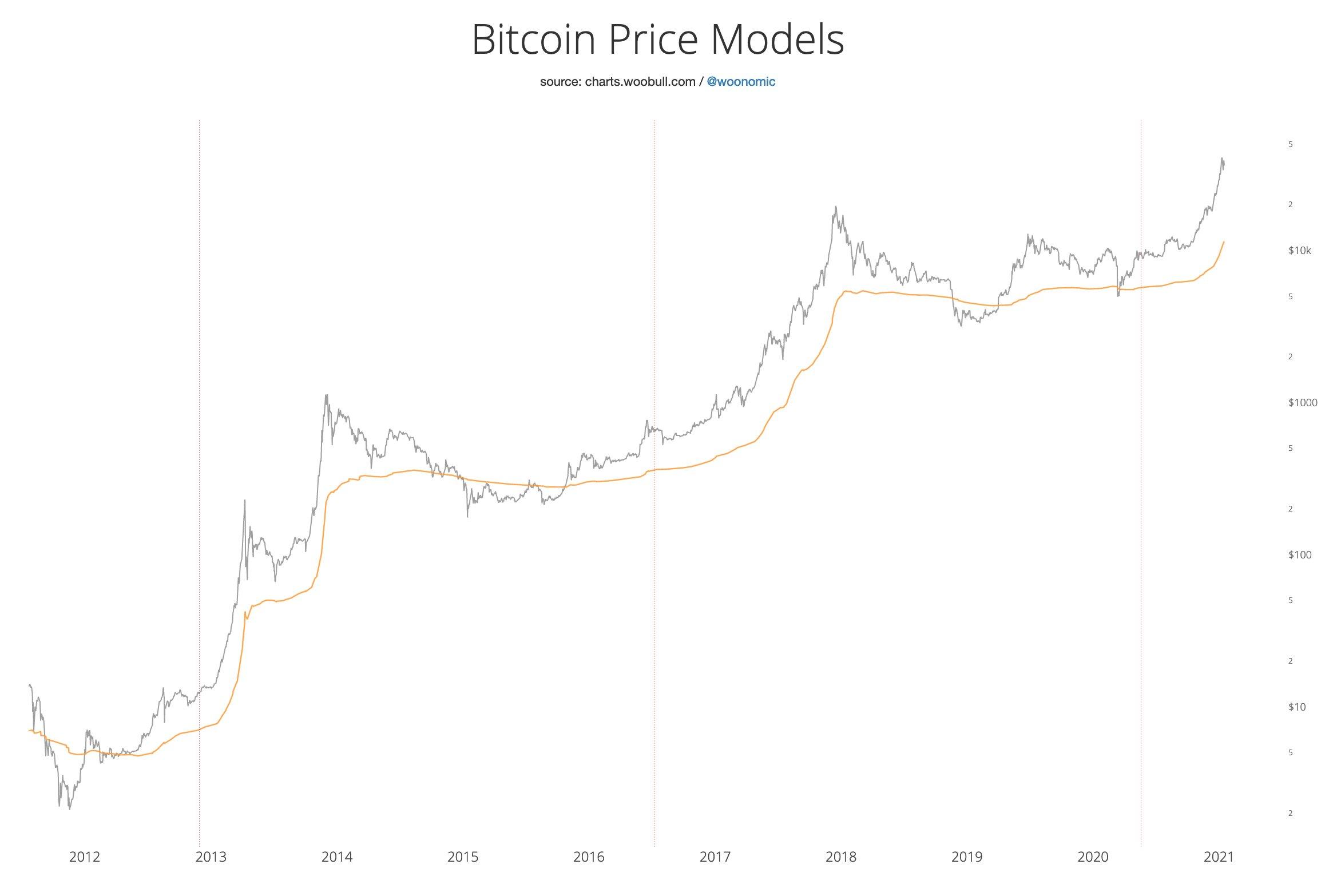 Grafico del prezzo realizzato di Bitcoin