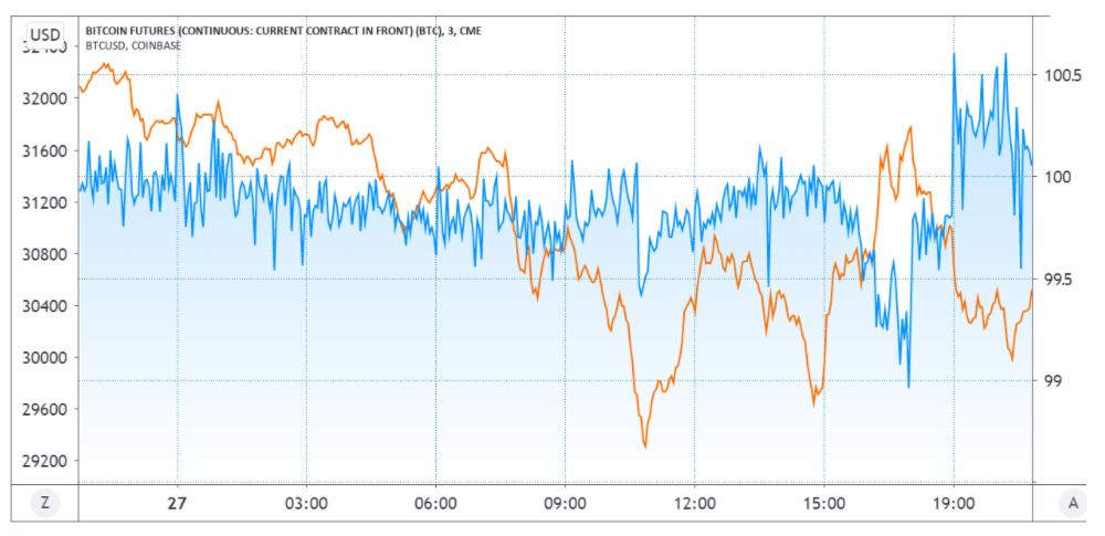 埃隆·马斯克发布BTC推特数小时后,比特币价格又陷入困境