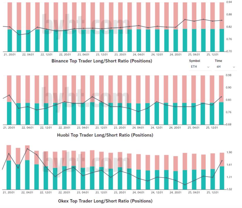 Rapporto long-short in ETH dei top trader sugli exchange