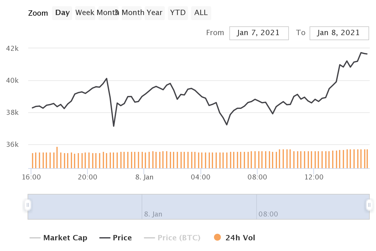 As Bitcoin rises above $41K, can Coinbase keep up with the rally?
