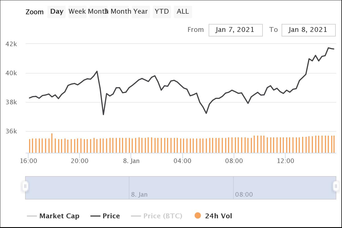 Grafico di Bitcoin nelle ultime 24 ore