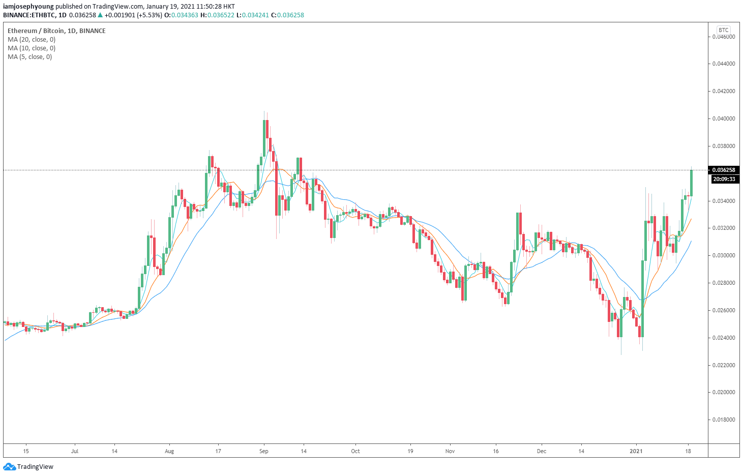 ETH/BTC 1-day price chart (Binance). Source: TradingView.com