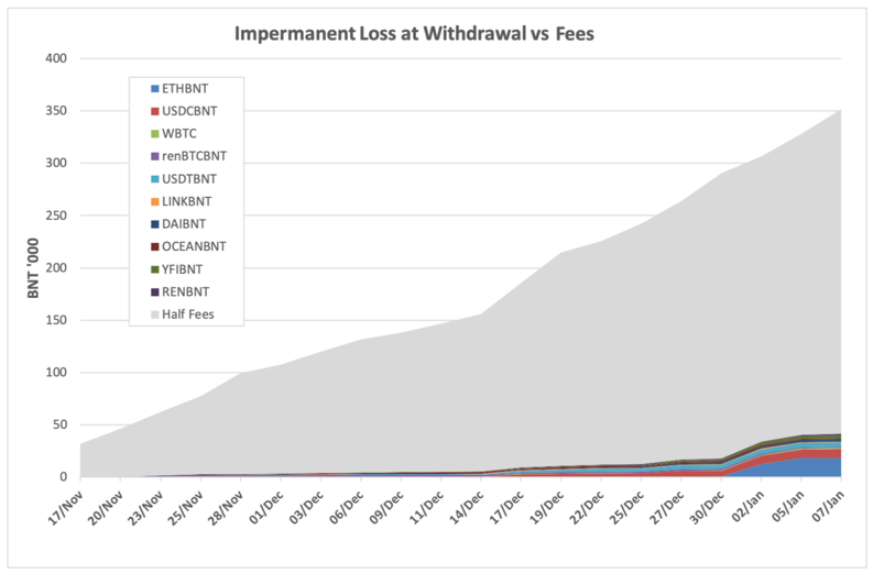 Swap fees exceed impermanent loss insurance costs