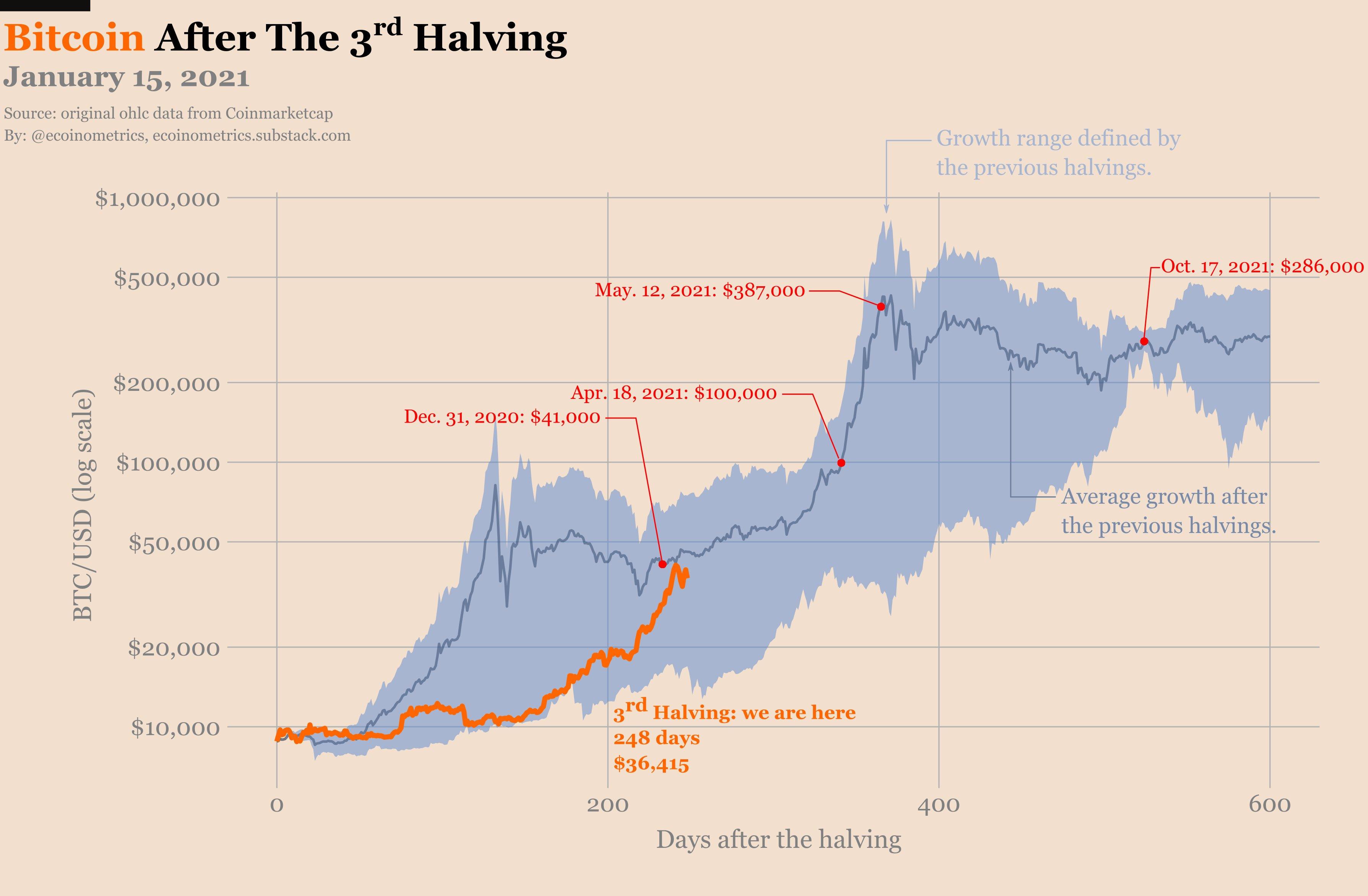 Confronto tra i prezzi di Bitcoin post-halving al 15 gennaio 2021