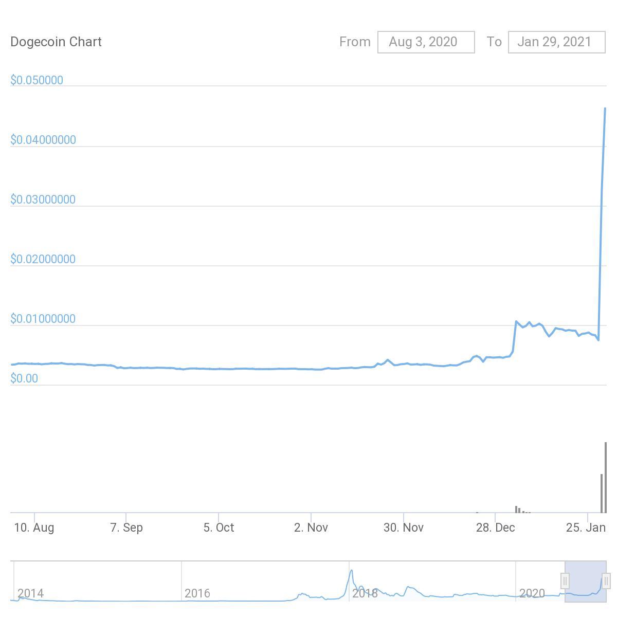 Dogecoin erstmals seit 2015 in den Top-10 der Kryptowährungen