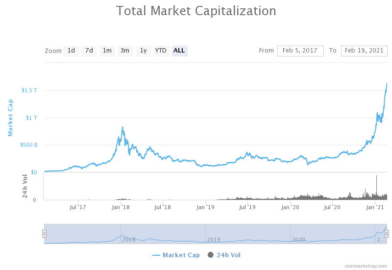 $56.3K Bitcoin price and $1T market cap signal BTC is here to stay
