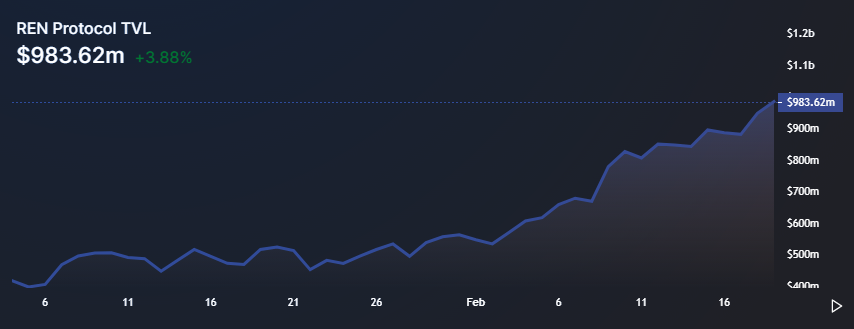 REN price rallies 60%, hitting a new high after recent DeFi integration