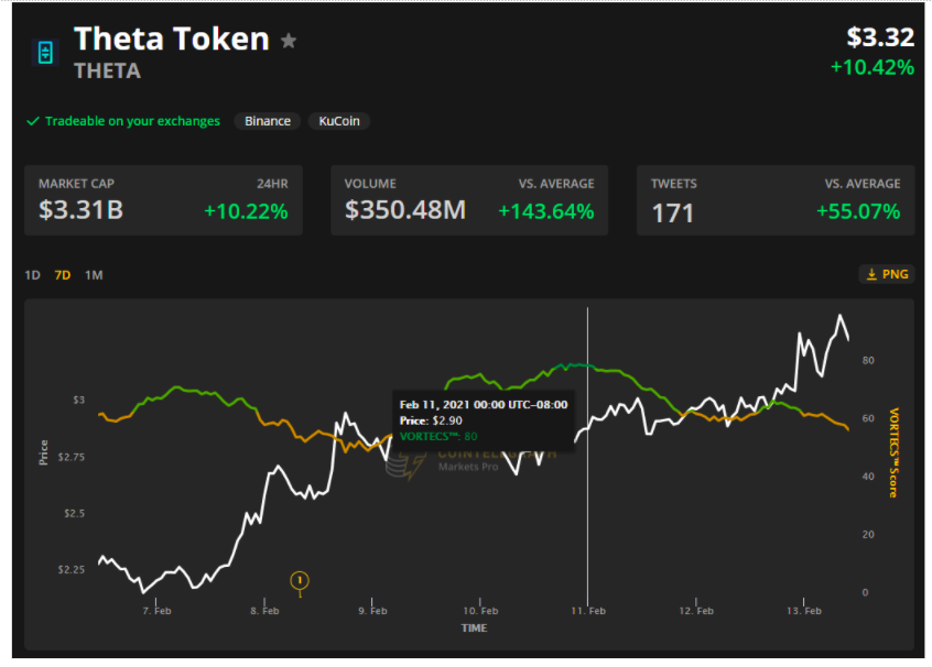 3 reasons why Theta price hit a new all-time high at $3.49
