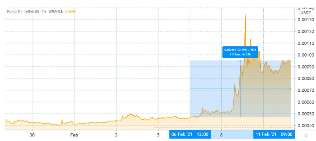 Pundi X (NPXS) gains 102% ahead of testnet launch and token burn