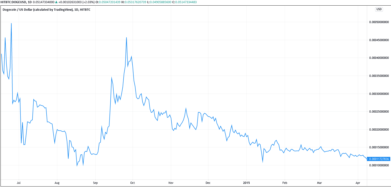 DOGE/USD price July 2014- April 2015 (HitBTC). Source: Tradingview