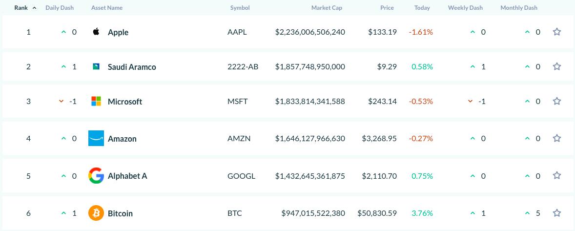 Market cap di Bitcoin rispetto alle maggiori società