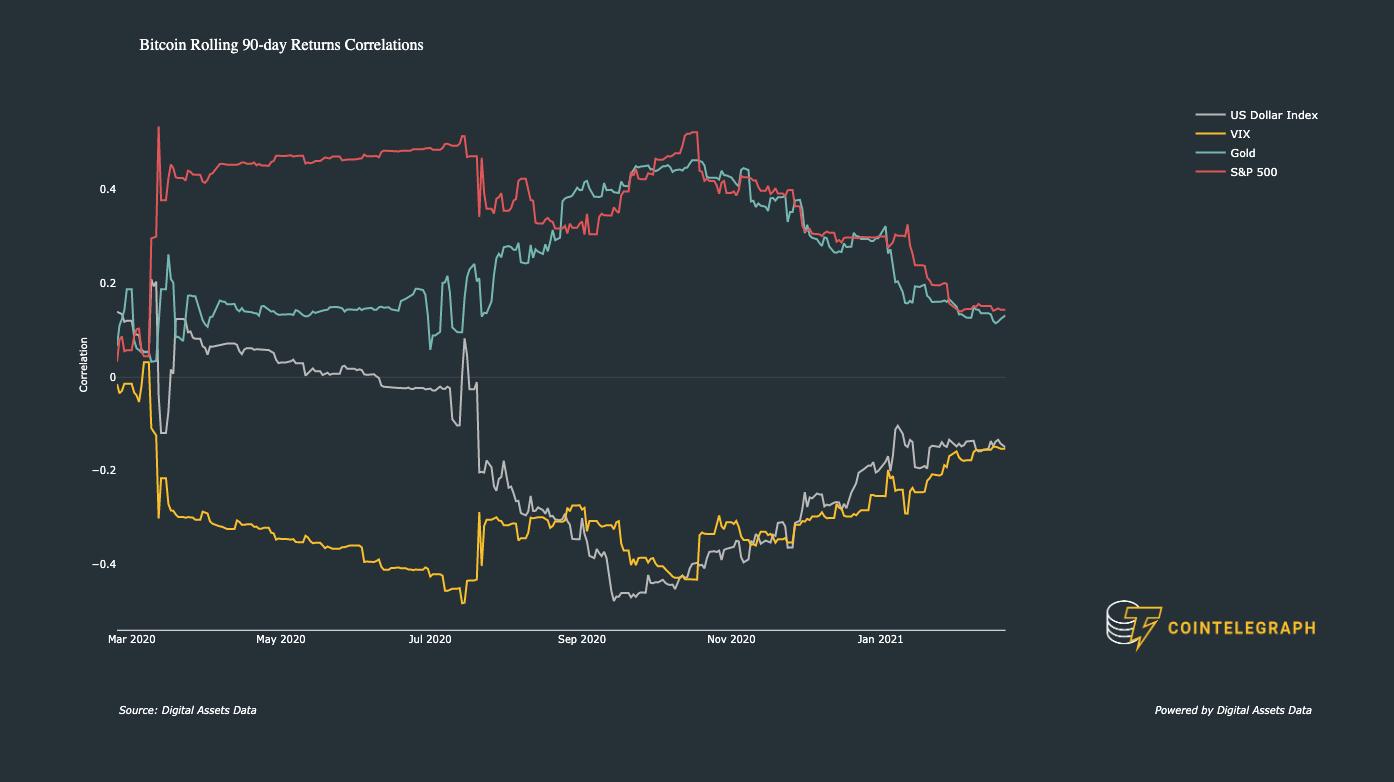 Grafico delle correlazioni macro di Bitcoin