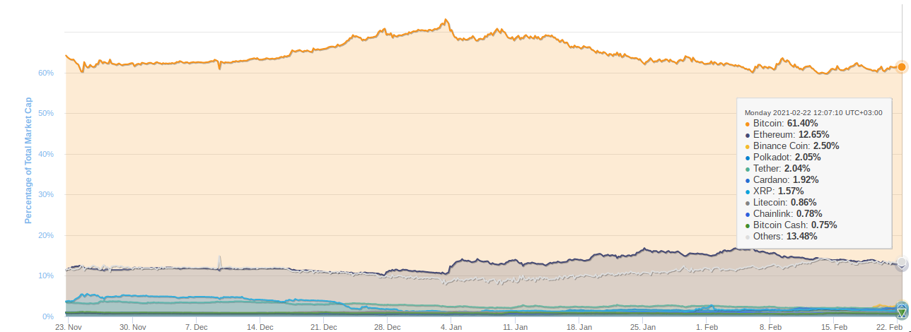 Grafico della market cap dominance di Bitcoin negli ultimi tre mesi