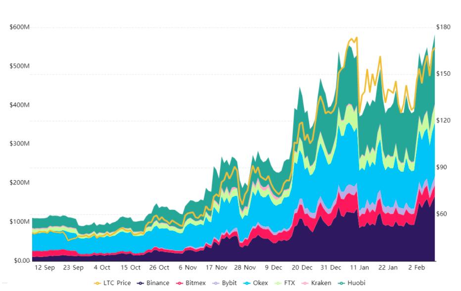Record $584M Litecoin futures open interest signals institutional inflow