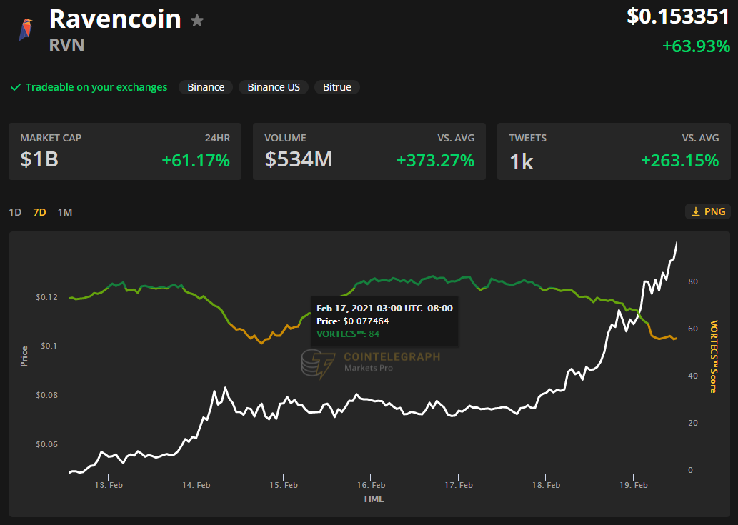 Ravencoin (RVN) gains 865% as interest in tokenized securities grows