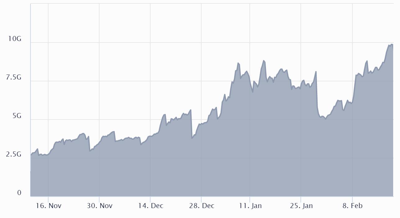 Open interest delle opzioni su BTC di Deribit in USD