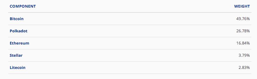 21Shares listet Polkadot-ETP auf Schweizer Börse SIX
