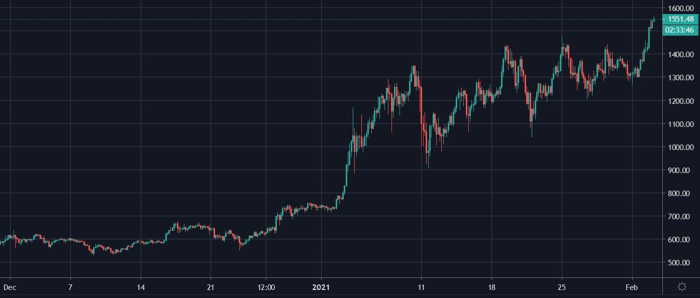 نمودار اتر