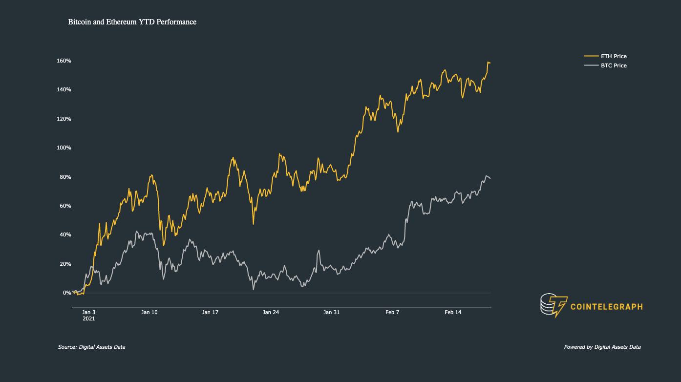 Performance di BTC e ETH dall'inizio dell'anno