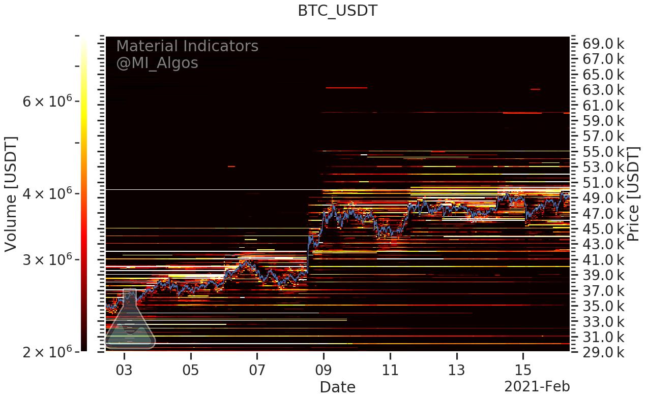 Binance üzerindeki BTC/USD alım ve satım pozisyonları. Kaynak: Material Indicators