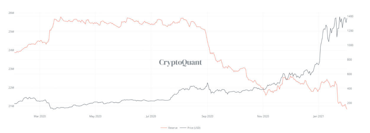 Bitcoin and Ethereum held on exchanges drops to a multi-year low, here's why