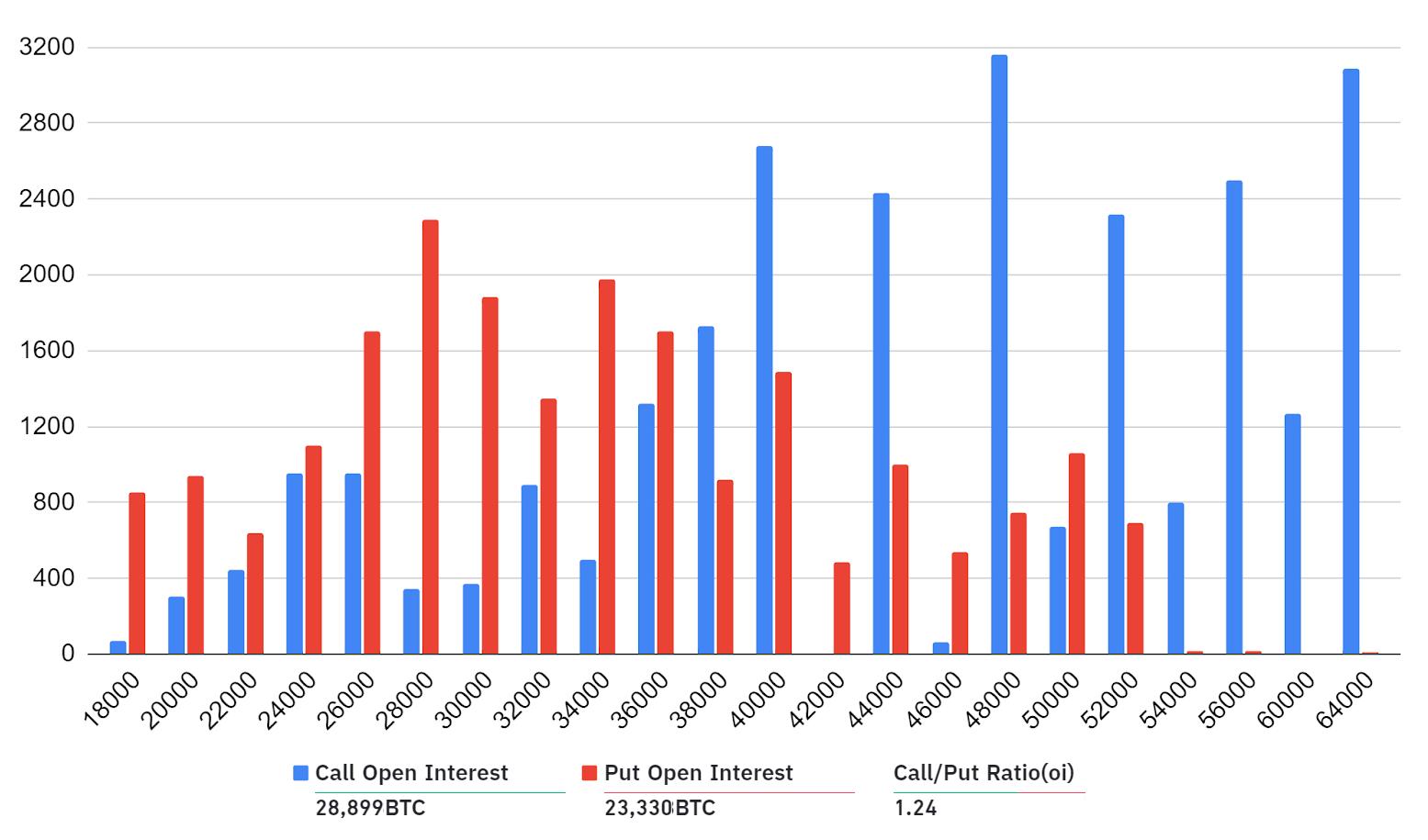 Open interest aggregato delle opzioni su BTC al 26 febbraio diviso per strike