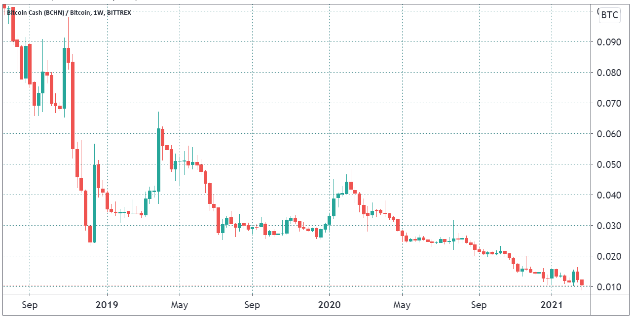 Bitcoin Cash is on the brink of falling below 1% of Bitcoin's price