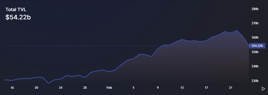 Traders remain bullish even as DeFi's TVL falls to $54.4 billion