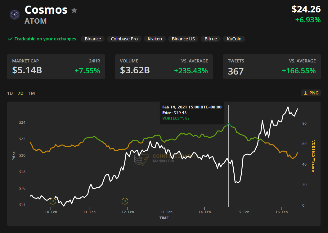 Cosmos price spikes to a new all-time high as 'Stargate' upgrade approaches
