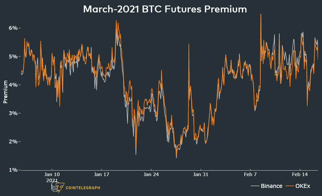 Is a retail frenzy causing the Bitcoin futures markets' excessive leverage?