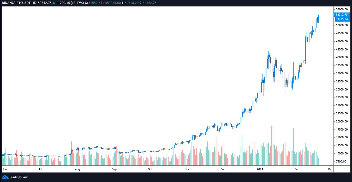 BTC/USDT daily chart. Source: TradingView