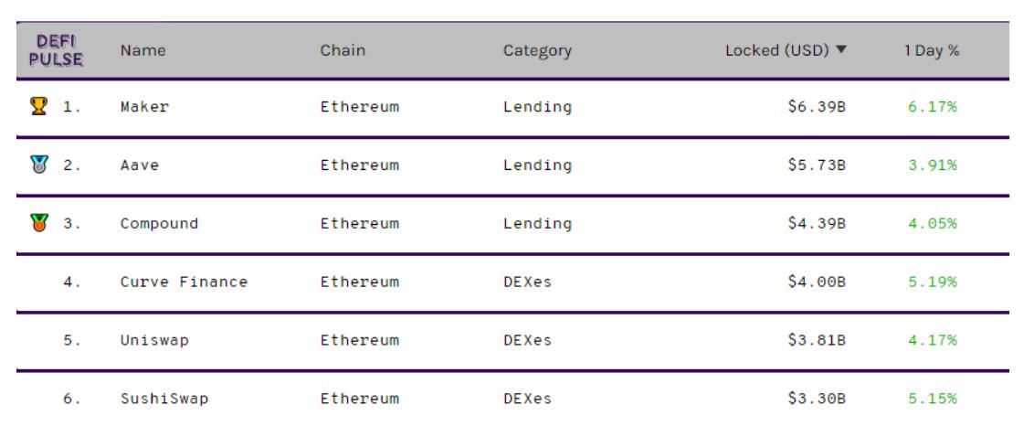 Le 6 piattaforme DeFi più grandi per valore totale bloccato