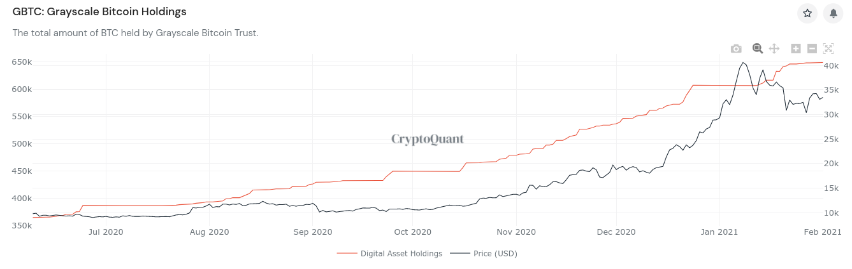 Grayscale Bitcoin holdings vs. BTC/USD. Source: CryptoQuant