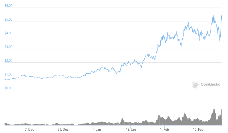 RUNE soars after Multichain capital reveals large position