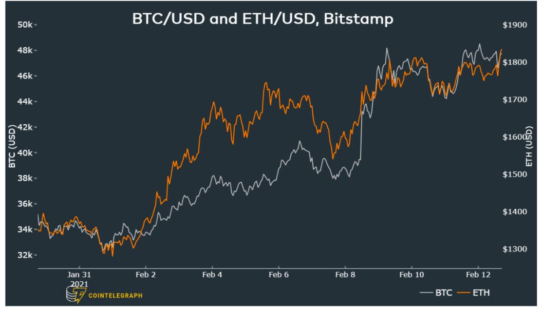 Prezzi di Bitcoin e Ether in USD su Bitstamp