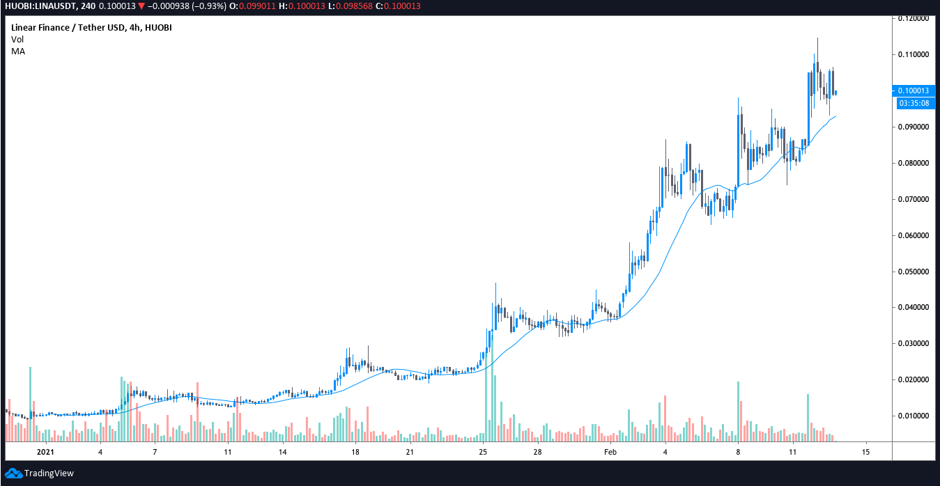 Linear (LINA) price gains 30% after transition to Binance Smart Chain