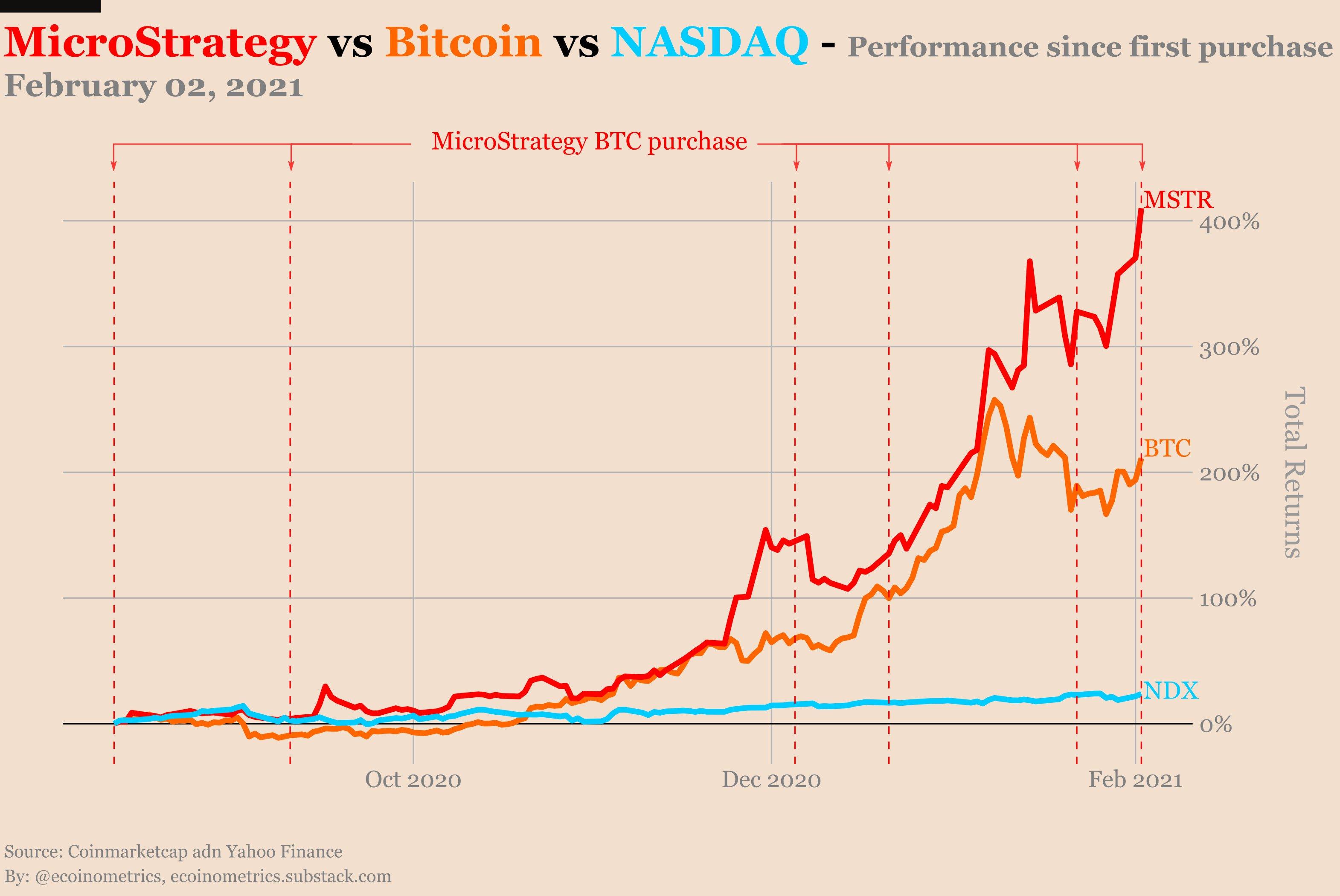 MSTR vs. BTC vs. NASDAQ