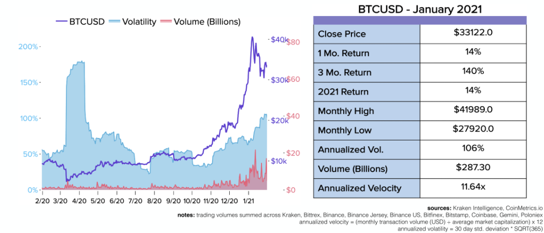 Bitcoin volatility almost returned to 'Black Thursday' levels in January